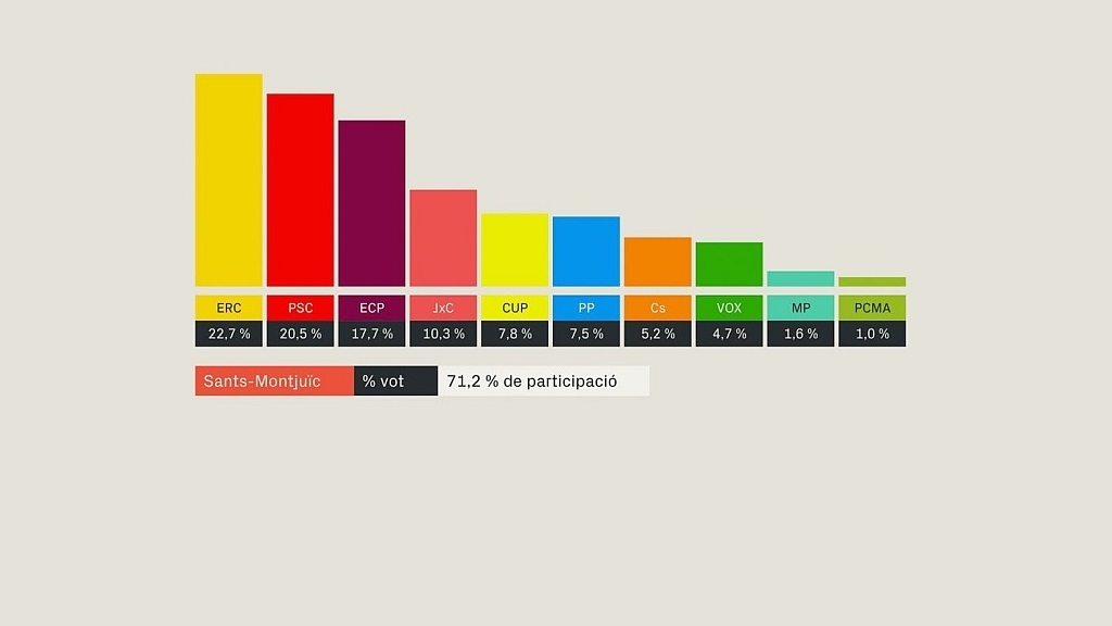Photo of Esquerra ha guanyat les eleccions del 10-N al Districte de Sants-Montjuïc